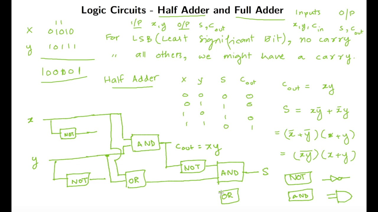 Logic Circuits Half Adder And Full Youtube Digital Design Circuit