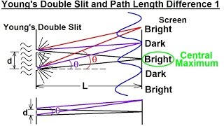 Physics - Optics: Double Slit Interference (1 of 25) Path Length Differences 1