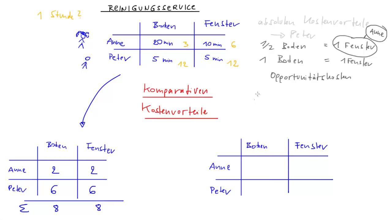 komparative kostenvorteile - Opportunitatskosten Beispiel