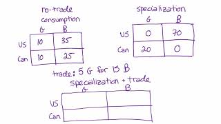 Comparative Advantage and Gains From Trade - The Size of a Trade