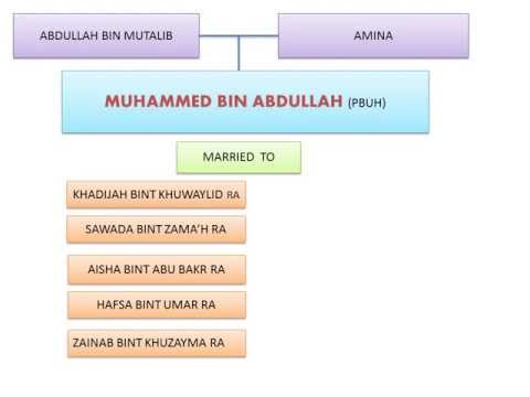 Prophet Muhammed detailed family chart.