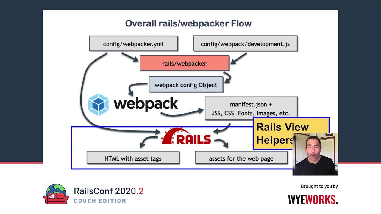 """Webpacker gem provide """"it-just-works"""" webpack integration with Rails?"""