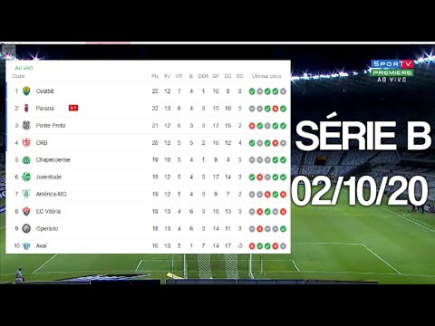 Tabela Do Brasileirao Serie B 2020 Hoje 13ª Rodada Classificacao Do Brasileirao 02 10 2020 Youtube