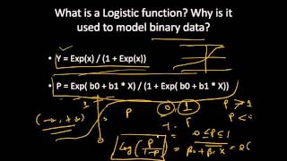 Analytics Interview: Frequently Asked Questions on Logistic Regression | Data Science