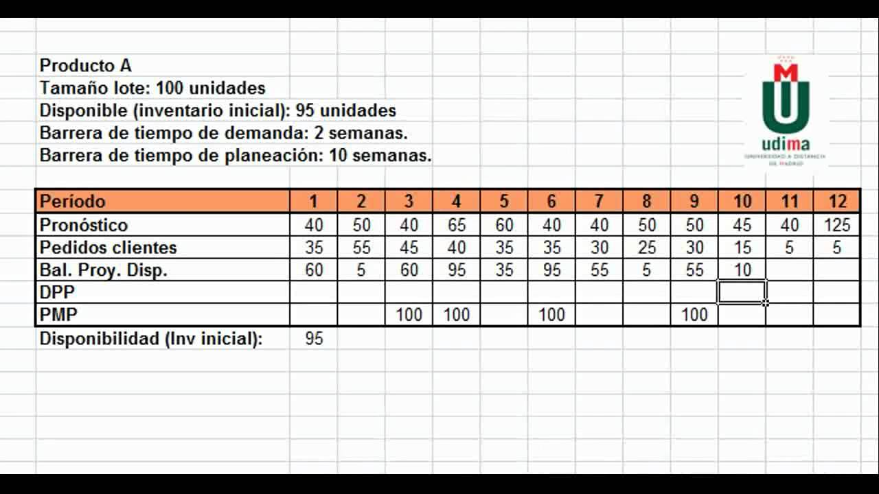 mrp diagrama de flujo [ 1280 x 720 Pixel ]