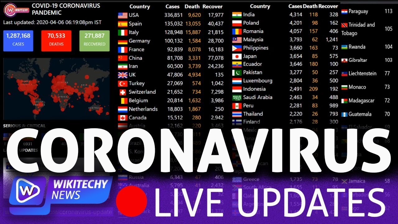 LIVE Coronavirus Pandemic: Real time counter and World map on confirmed cases, recovers & Death