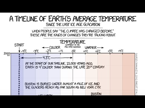 Why XKCD's Earth Temperature Timeline is Such a Good Online Graphic
