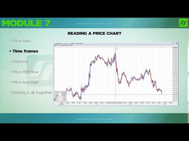 Reading Price Chart