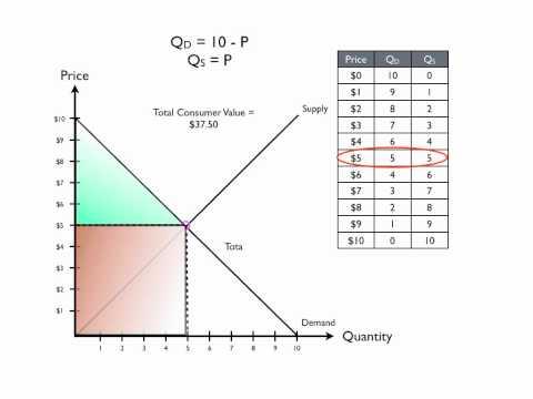 Supply & Demand Part III: Determination of Prices