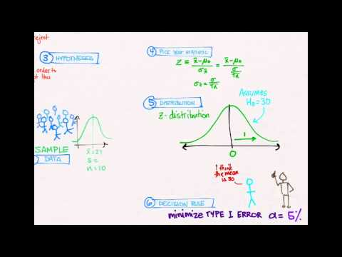 Hypothesis Testing 03: Example 1
