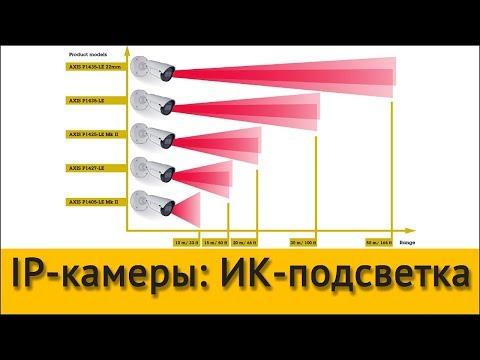 видео: ip-камеры: ИК-подсветка