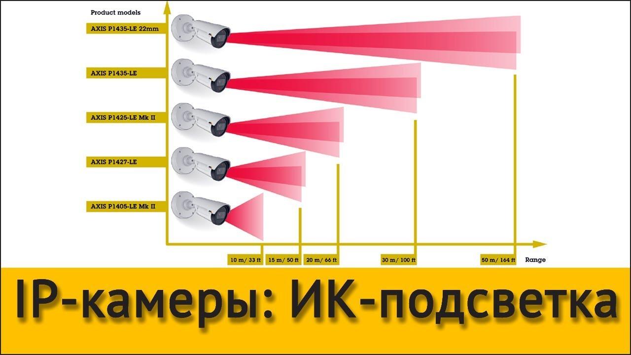 IP-камеры: ИК-подсветка