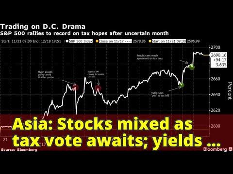 Asia: Stocks mixed as tax vote awaits; yields climb