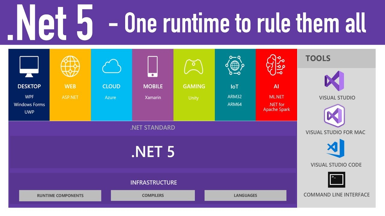 .NET 20    One Framework, All Platforms and Open Source