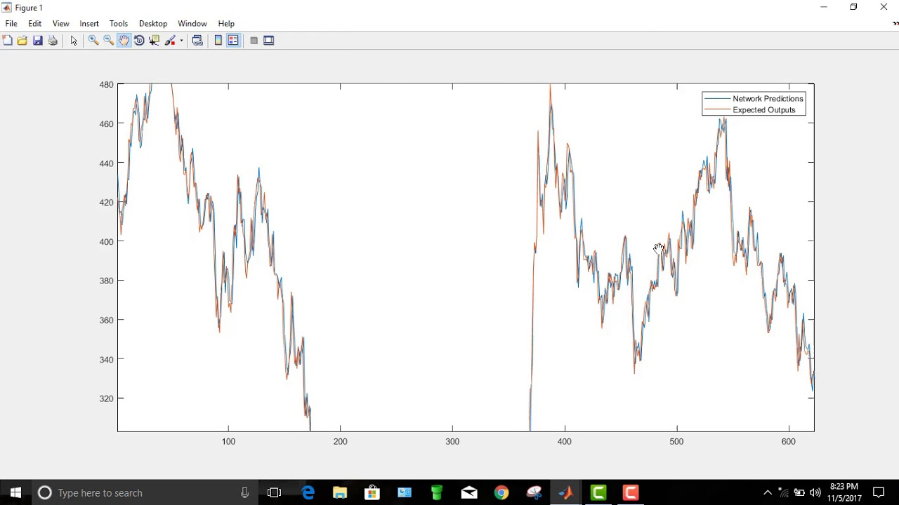 Market Share Price Forecasting Using Neural Network MATLAB