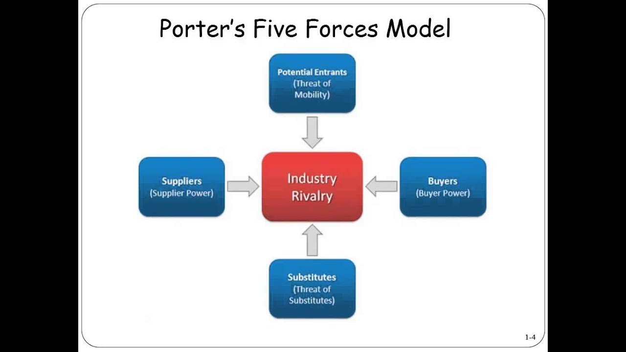giordano porter s five forces How can i use porters five forces to apply porter's five forces, you need to  work through these questions for each area: force 1: threat of.