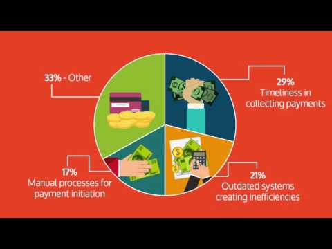 Financial Process Automation