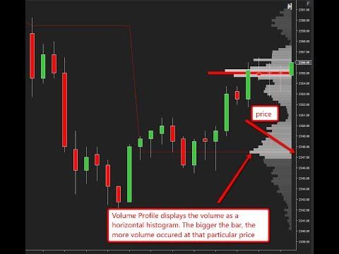 Make Money Day Trading Futures