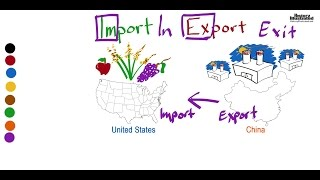Import - Export Definition for Kids