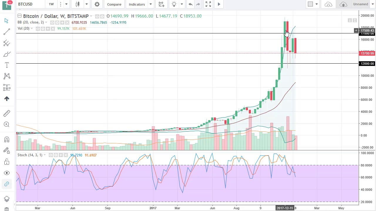 Bitcoin Btc Usd Technical Ysis For The Week January 15 2018 By Fxempire