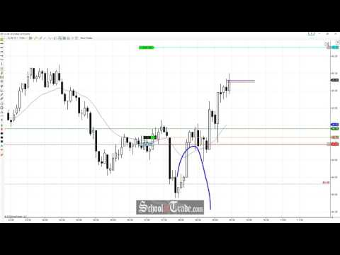 Price Action Trading The Market Mistake On Crude Oil Futures; SchoolOfTrade.com