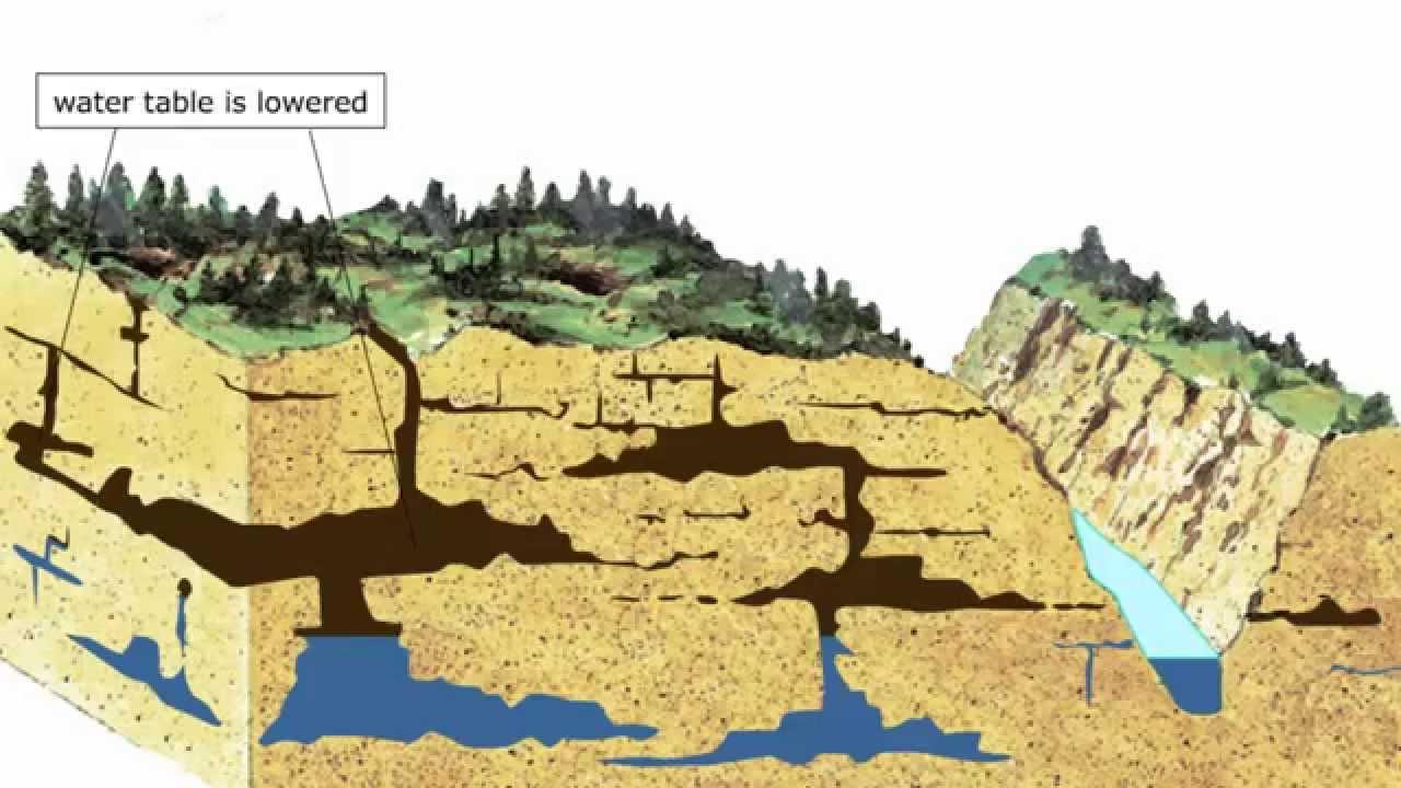 Mağaralar nasıl oluşur