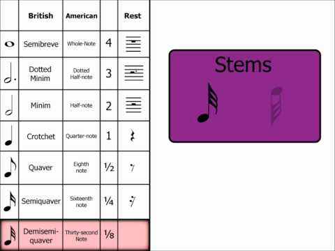 Music Theory: Demisemiquaver (32nd Note)