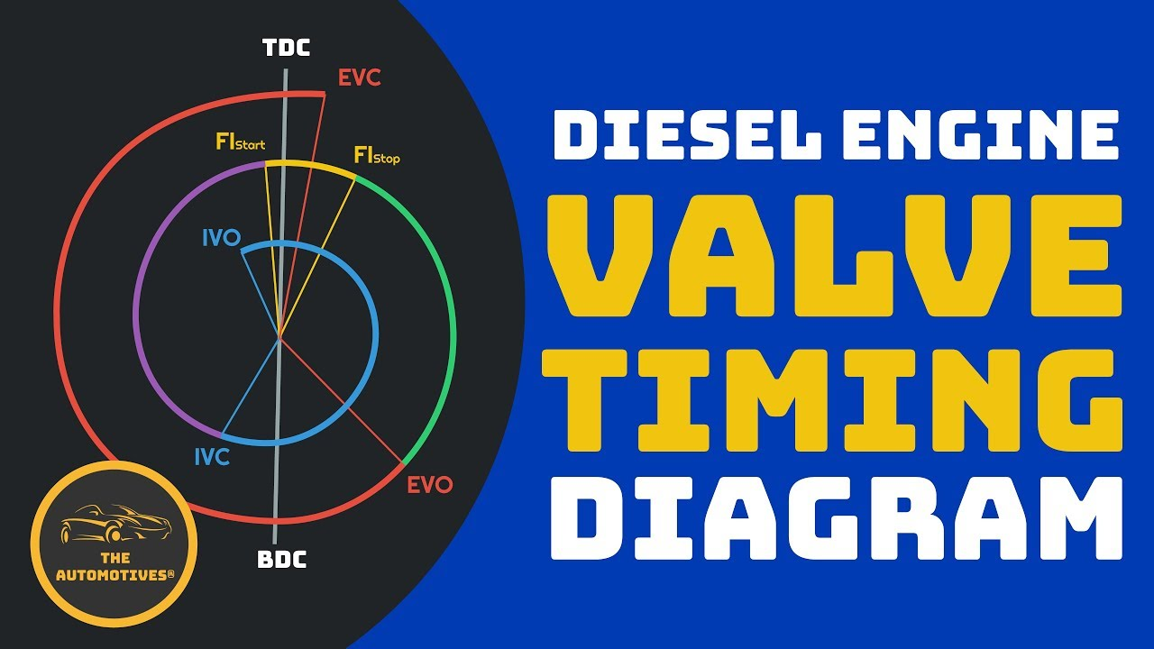 small resolution of  theautomotives dieselengine valvetiming