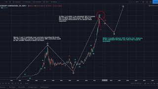 Microsoft (MSFT): Long Term Wave 4 in Progress