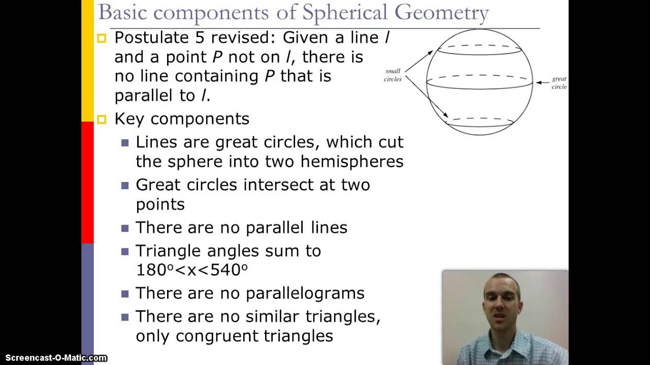 Brief History of Non-Euclidean Geometry