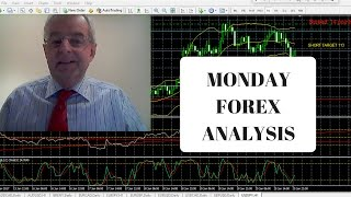 Forex Daily Fundamental & Technical Chart Analysis My Profitable Trading Strategy 20th March 2017