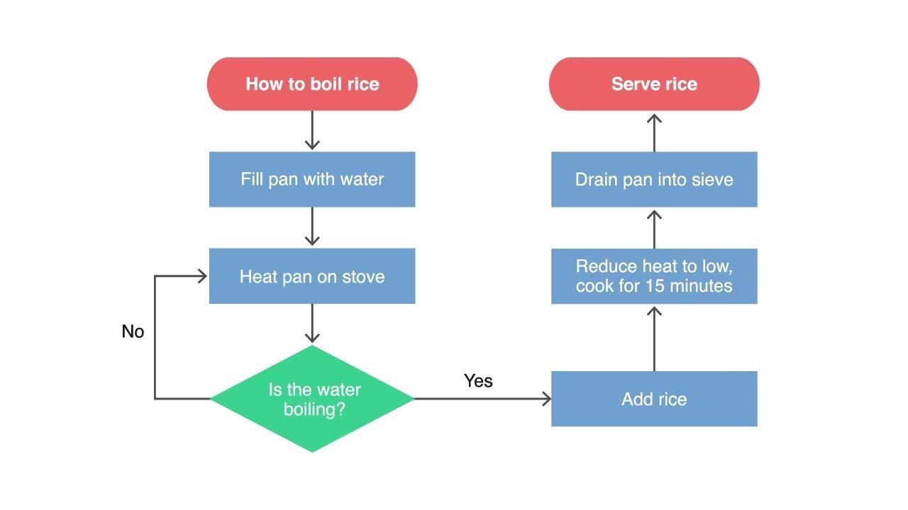 proces flow diagram explanation [ 1280 x 720 Pixel ]