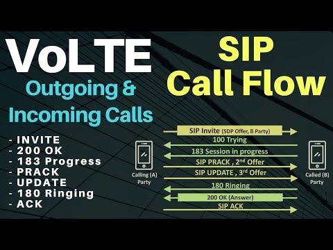4. Volte call flow - SIP Call Flow - IMS Call procedure