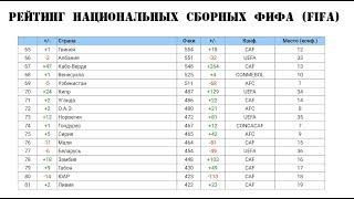 Рейтинг национальных сборных ФИФА (FIFA) от 14.09.2017