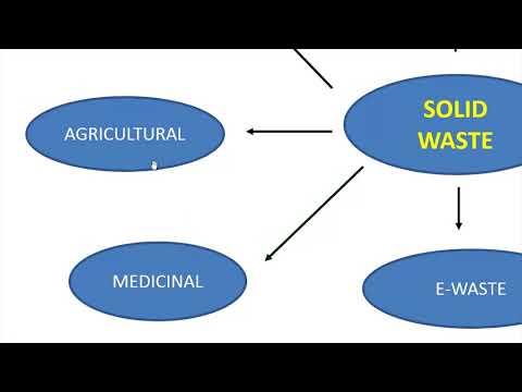Unit 1 Lecture 3 Solid Waste Management