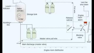 Fixed Halon Fire Extinguishing System