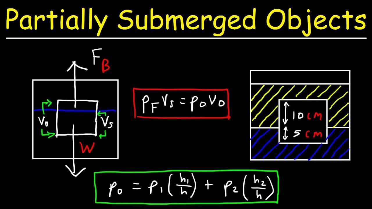 How To Calculate The Fractional Volume Submerged & The Density of an Object  In Two Fluids
