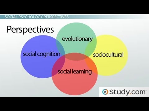 Sociological Perspectives Symbolic Interactionism Functionalist