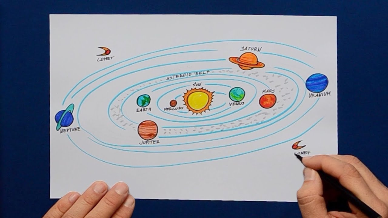 How to draw Solar System Planet Orbits - labeled science ...