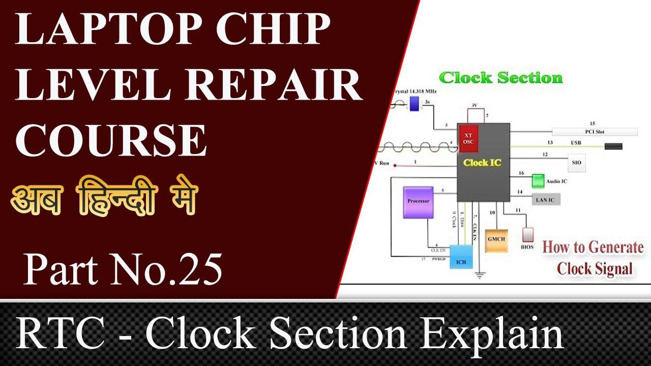 Laptop Clock Generator Section - in Hindi