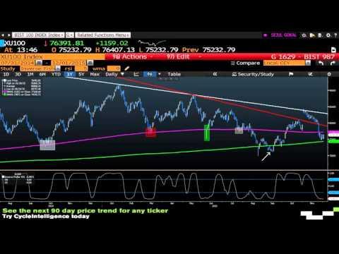 01.12.2015 Rusya Gerginliği Sonrasında Borsa İstanbul ve Hisse Analizi