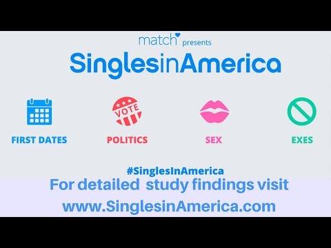 dating habits in america