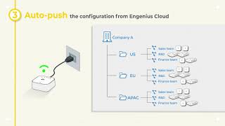 How to build your company networks in EnGenius Cloud