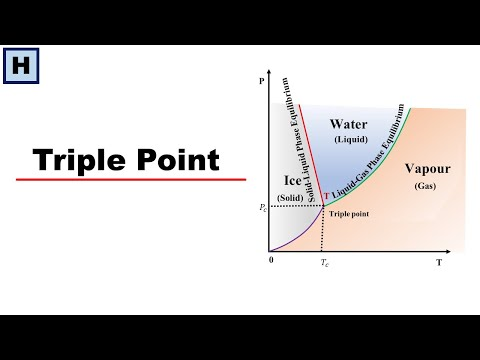 Triple Point | Phase Diagram Of Water