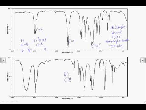 How2: Interpret infrared spectra