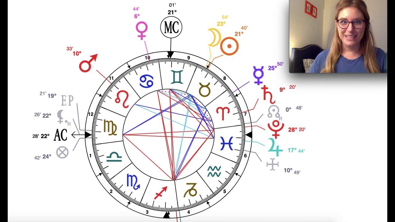 Florence Nightingale Astrology   Birth Chart Analysis   YouTube