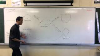 Quadrilateral Evolution (2 of 2: To the Square)