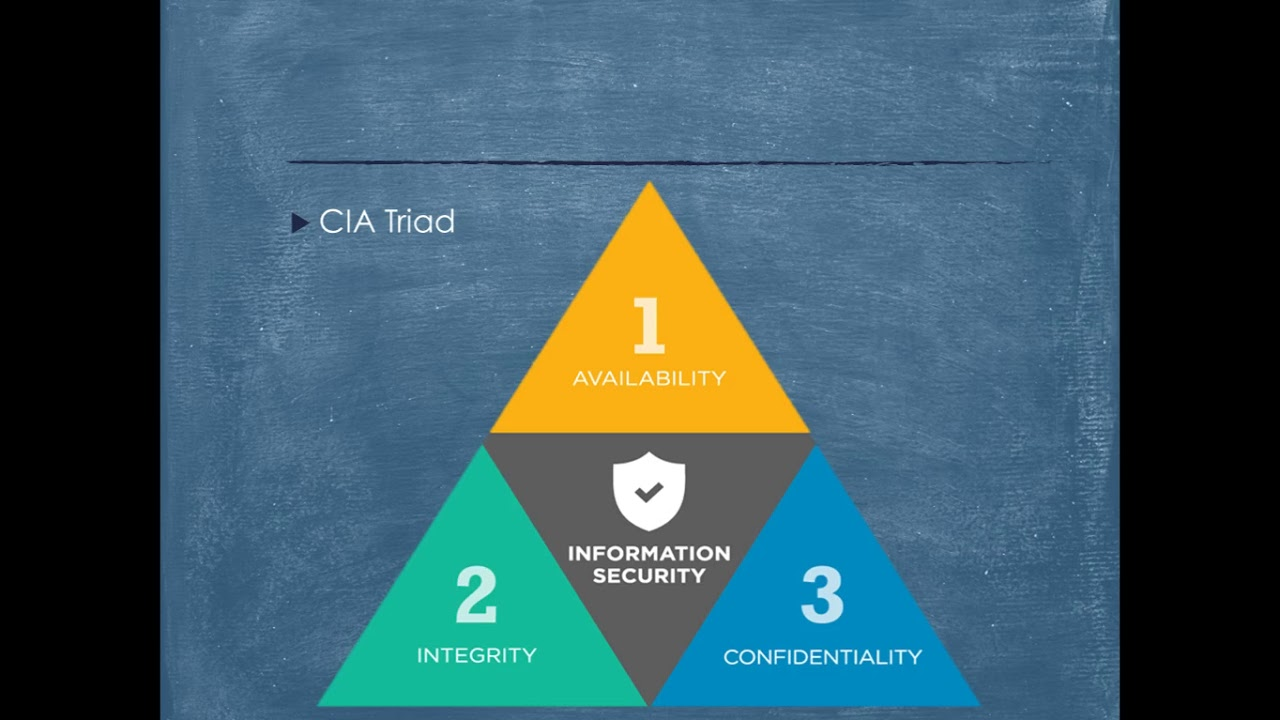 CIA Triad ( Confidentiality, Integrity and Availability ) - YouTube