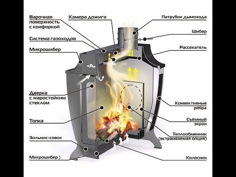 Печь длительного горения Ермак STOKER 200C.