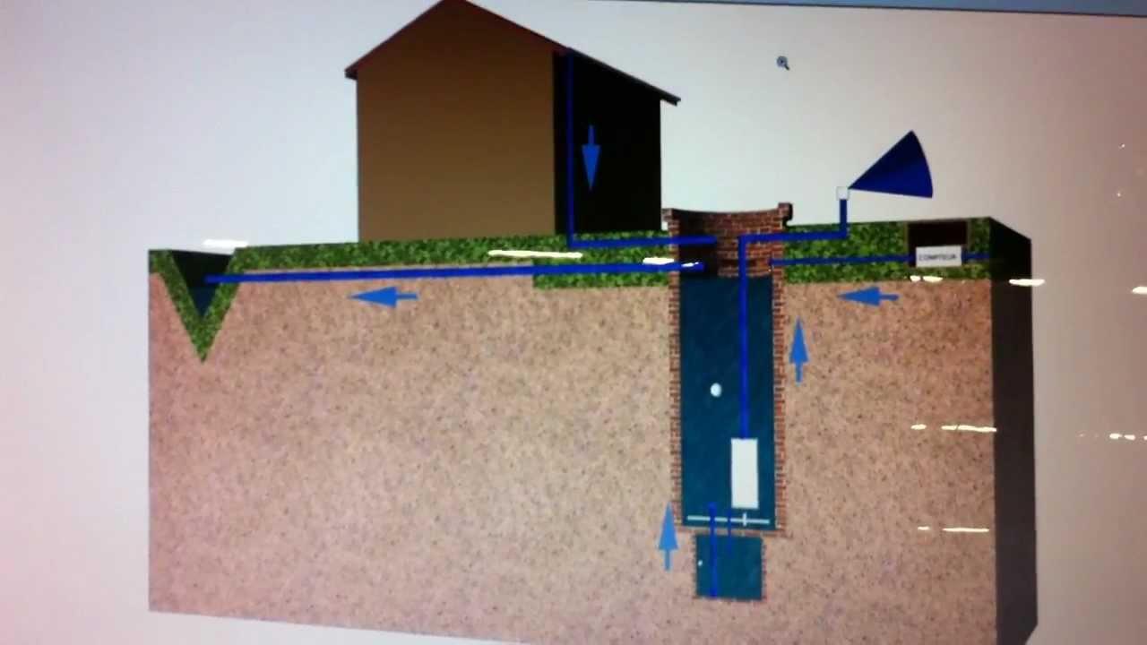 R serve d 39 eau le sov 39 kit puits youtube - Citerne eau de pluie enterree ...